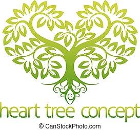 serce, pojęcie, drzewo