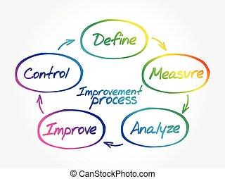 ulepszenie, diagram, pojęcie, proces