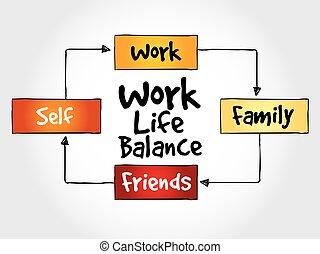 waga, praca, mapa, życie, pamięć