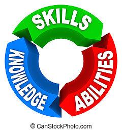 wiedza, kandydat, zręczności, praca, criteria, wywiad, zdolność