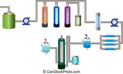 woda, wyposażenie, puryfikacja, flowch
