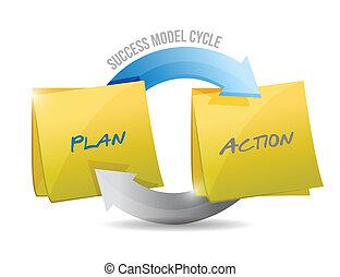 wzór, action., plan, powodzenie, cykl