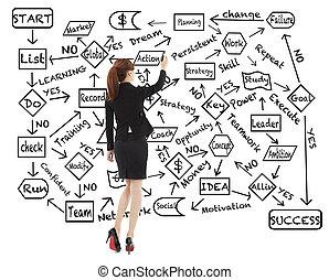 zaciągnąć, kobieta, powodzenie, handlowy, schemat przepływu, planowanie, o