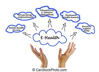 zastosowanie, e-health, klucz, powierzchnie