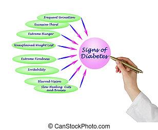 znak, cukrzyca